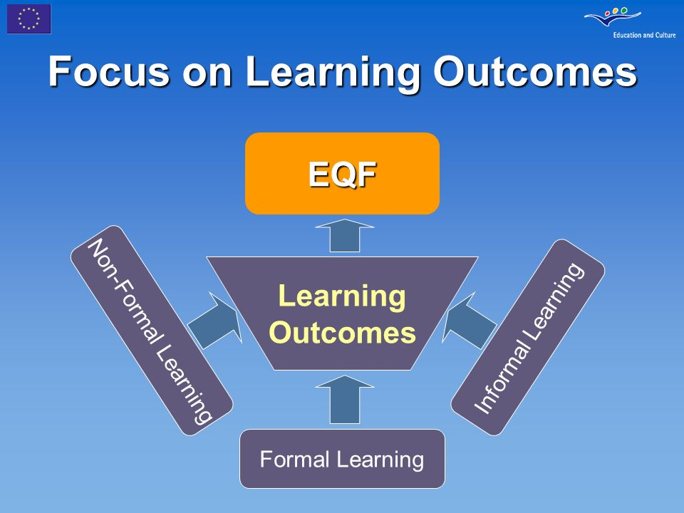 Focus on Learning Outcomes EQF Learning Outcomes Non-Formal Learning Formal Learning Informal Learning