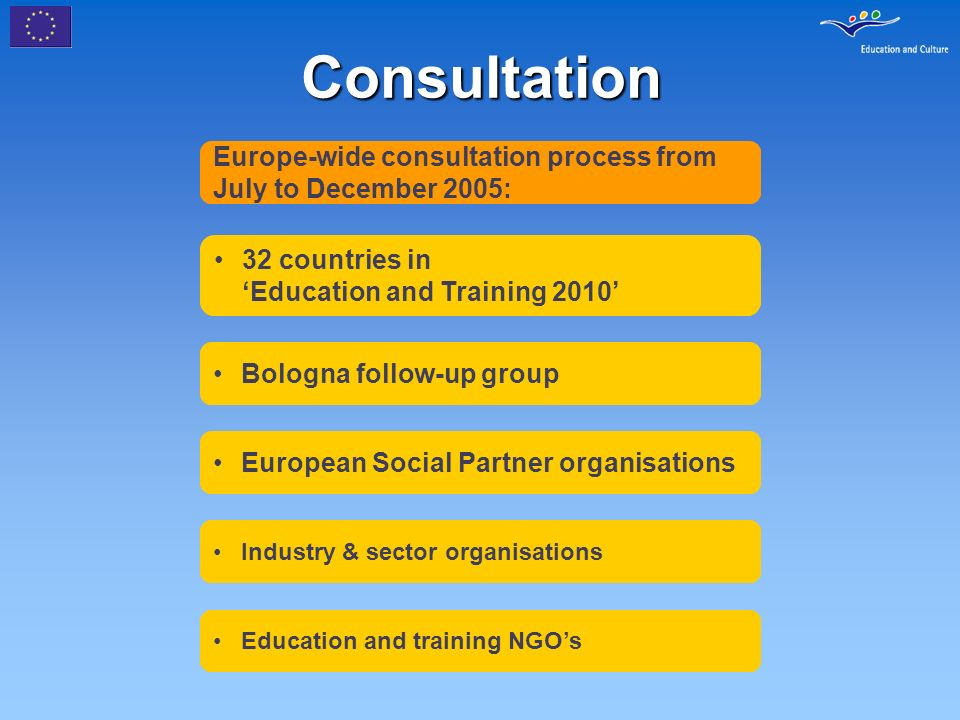 Consultation Europe-wide consultation process from July to December 2005: 32 countries in Education and Training 2010 Bologna follow-up group European Social Partner organisations Industry & sector organisations Education and training NGOs