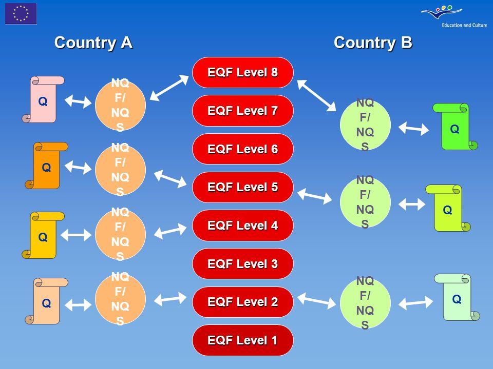 EQF Level 1 EQF Level 2 EQF Level 3 EQF Level 4 EQF Level 5 EQF Level 6 EQF Level 7 EQF Level 8 Country A Country B Q Q Q NQ F/ NQ S Q Q Q Q