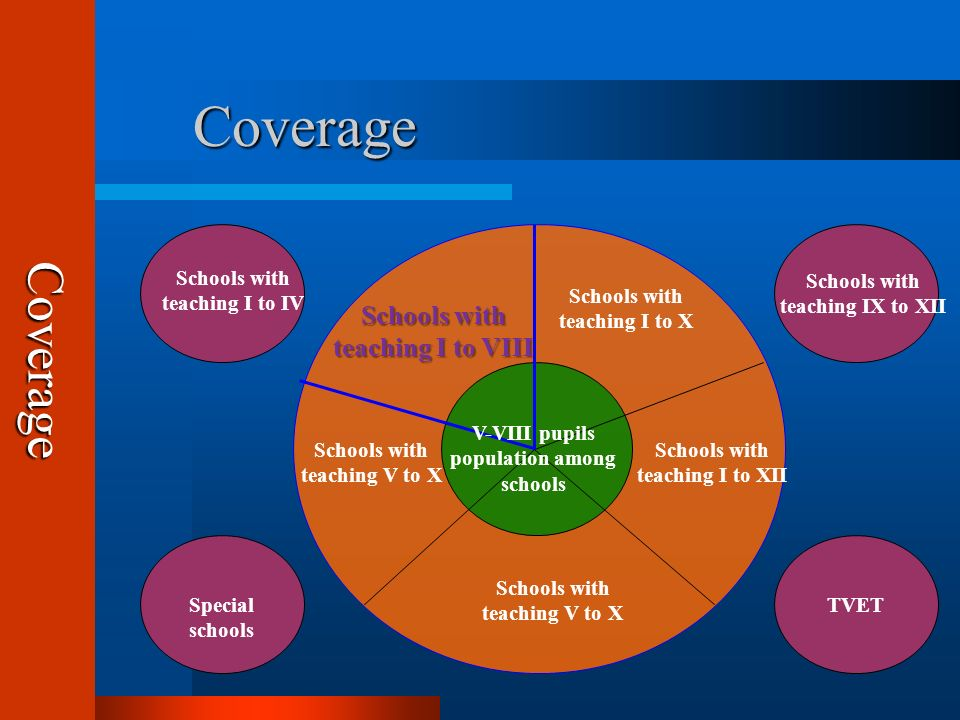 Coverage CoverageCoverage Schools with teaching V to X Schools with teaching I to X Schools with teaching I to VIII Schools with teaching I to XII Schools with teaching V to X Schools with teaching I to IV Schools with teaching IX to XII Special schools TVET V-VIII pupils population among schools