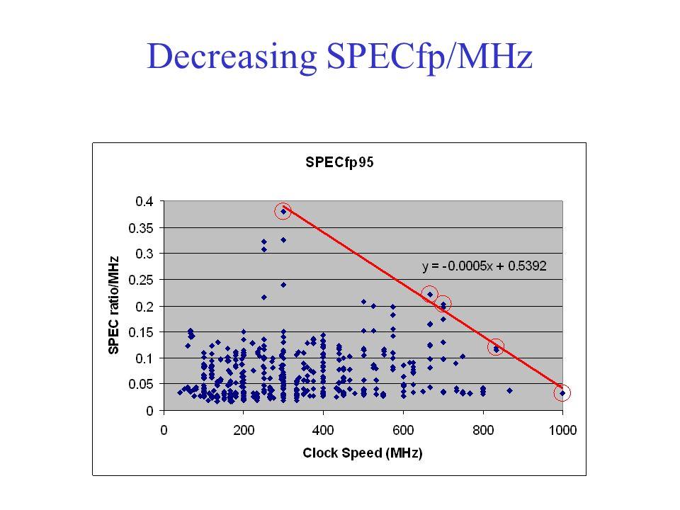 Decreasing SPECfp/MHz