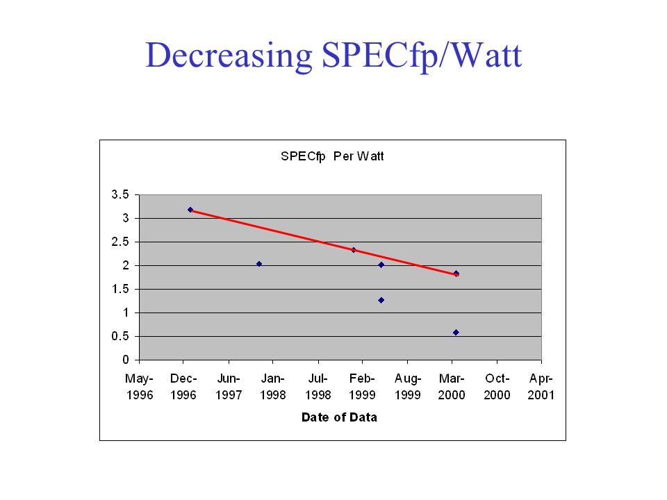 Decreasing SPECfp/Watt