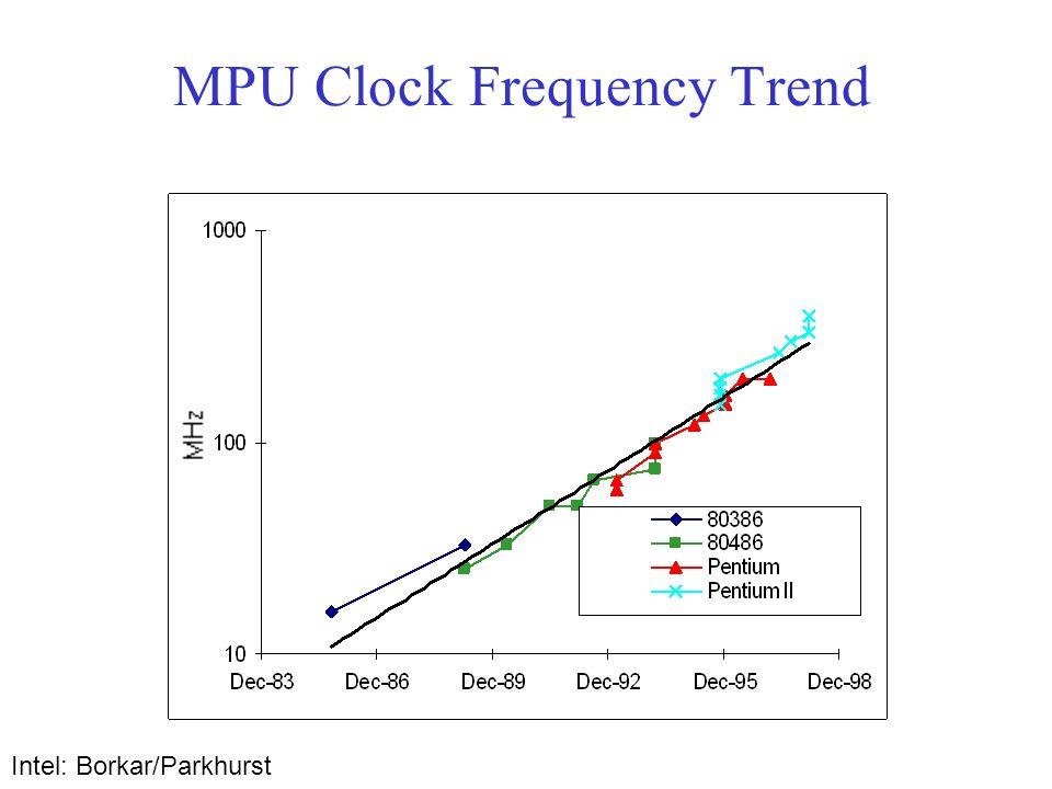 MPU Clock Frequency Trend Intel: Borkar/Parkhurst