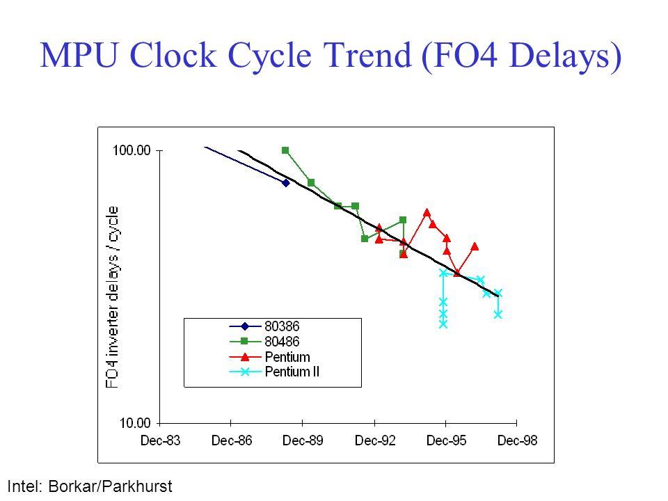 MPU Clock Cycle Trend (FO4 Delays) Intel: Borkar/Parkhurst