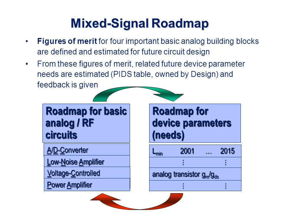Roadmap for basic analog / RF circuits Mixed-Signal Roadmap Figures of merit for four important basic analog building blocks are defined and estimated for future circuit design From these figures of merit, related future device parameter needs are estimated (PIDS table, owned by Design) and feedback is given Roadmap for device parameters (needs) A/D-Converter Low-Noise Amplifier Voltage-Controlled Oscillator Power Amplifier L min 2001 … 2015 …… analog transistor g m /g ds ……