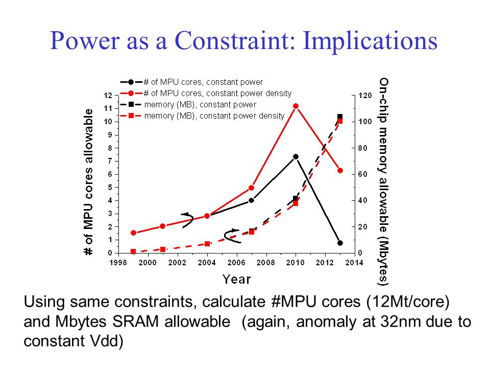 Power as a Constraint: Implications Using same constraints, calculate #MPU cores (12Mt/core) and Mbytes SRAM allowable (again, anomaly at 32nm due to constant Vdd)