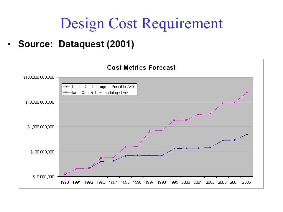 Design Cost Requirement Source: Dataquest (2001)