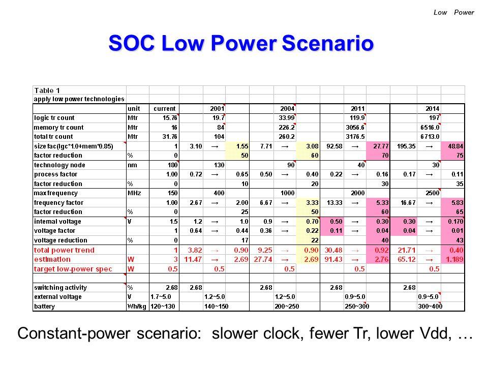 SOC Low Power Scenario Low Power Constant-power scenario: slower clock, fewer Tr, lower Vdd, …