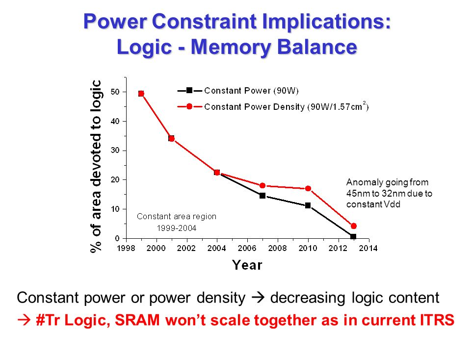 Power Constraint Implications: Logic - Memory Balance Constant power or power density decreasing logic content #Tr Logic, SRAM wont scale together as