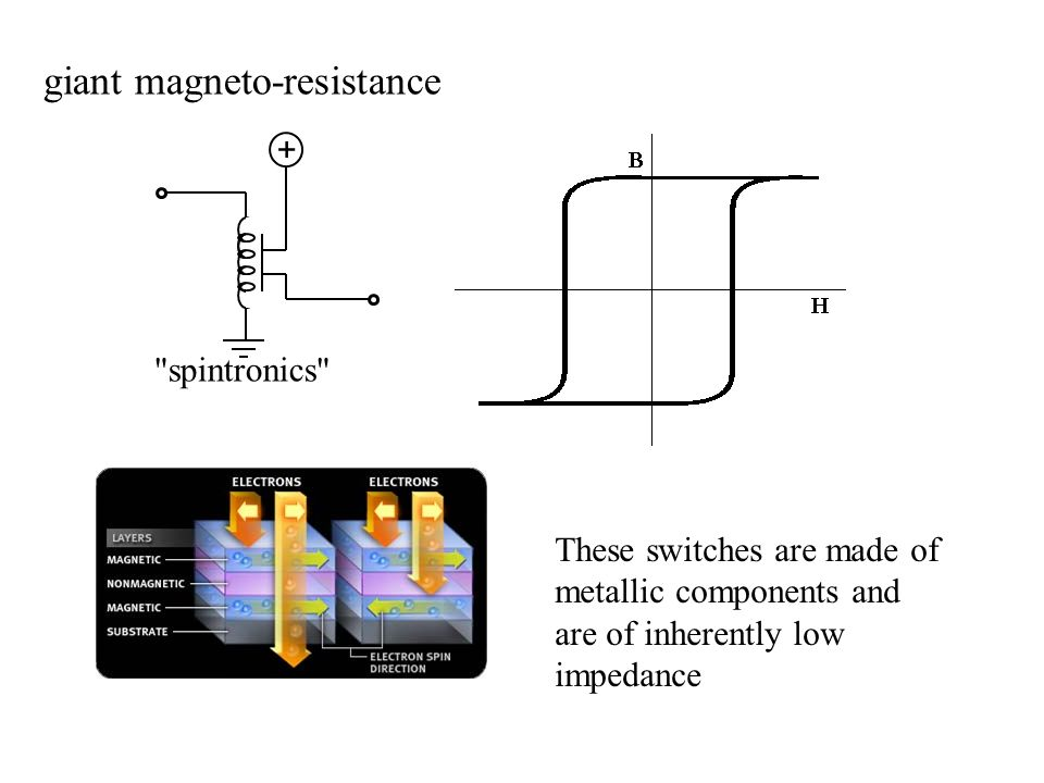 giant magneto-resistance spintronics These switches are made of metallic components and are of inherently low impedance +
