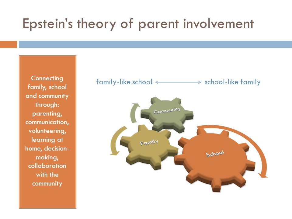 Epsteins theory of parent involvement Connecting family, school and community through: parenting, communication, volunteering, learning at home, decis