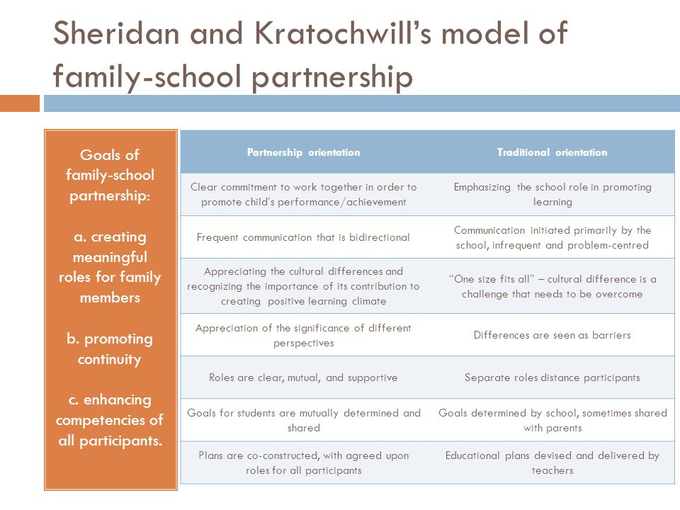 Sheridan and Kratochwills model of family-school partnership Partnership orientationTraditional orientation Clear commitment to work together in order