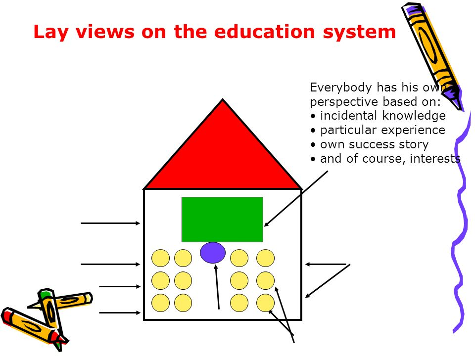 Lay views on the education system Everybody has his own perspective based on: incidental knowledge particular experience own success story and of cour