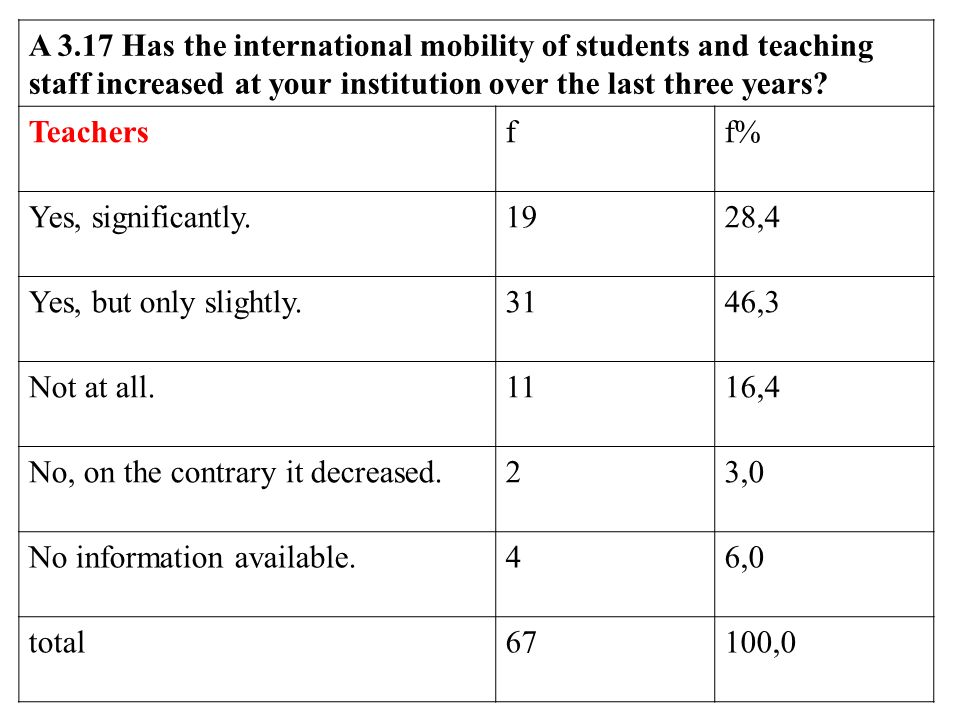 A 3.17 Has the international mobility of students and teaching staff increased at your institution over the last three years.