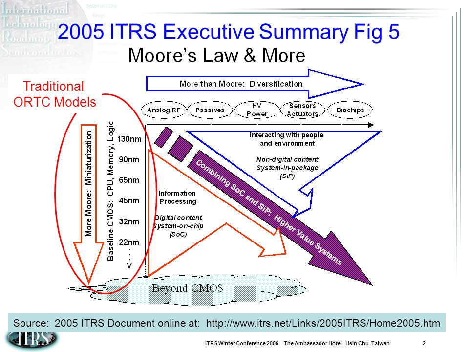 ITRS Winter Conference 2006 The Ambassador Hotel Hsin Chu Taiwan 2 2005 ITRS Executive Summary Fig 5 Traditional ORTC Models Source: 2005 ITRS Documen