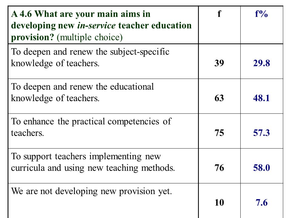 A 4.6 What are your main aims in developing new in-service teacher education provision? (multiple choice) ff% To deepen and renew the subject-specific