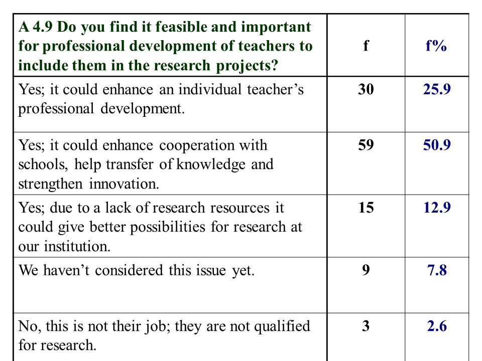A 4.9 Do you find it feasible and important for professional development of teachers to include them in the research projects? ff% Yes; it could enhan