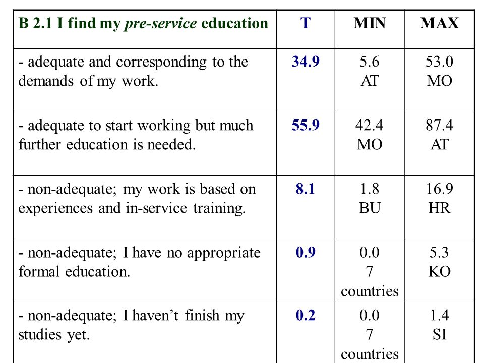 B 2.1 I find my pre-service educationTMINMAX - adequate and corresponding to the demands of my work. 34.95.6 AT 53.0 MO - adequate to start working bu