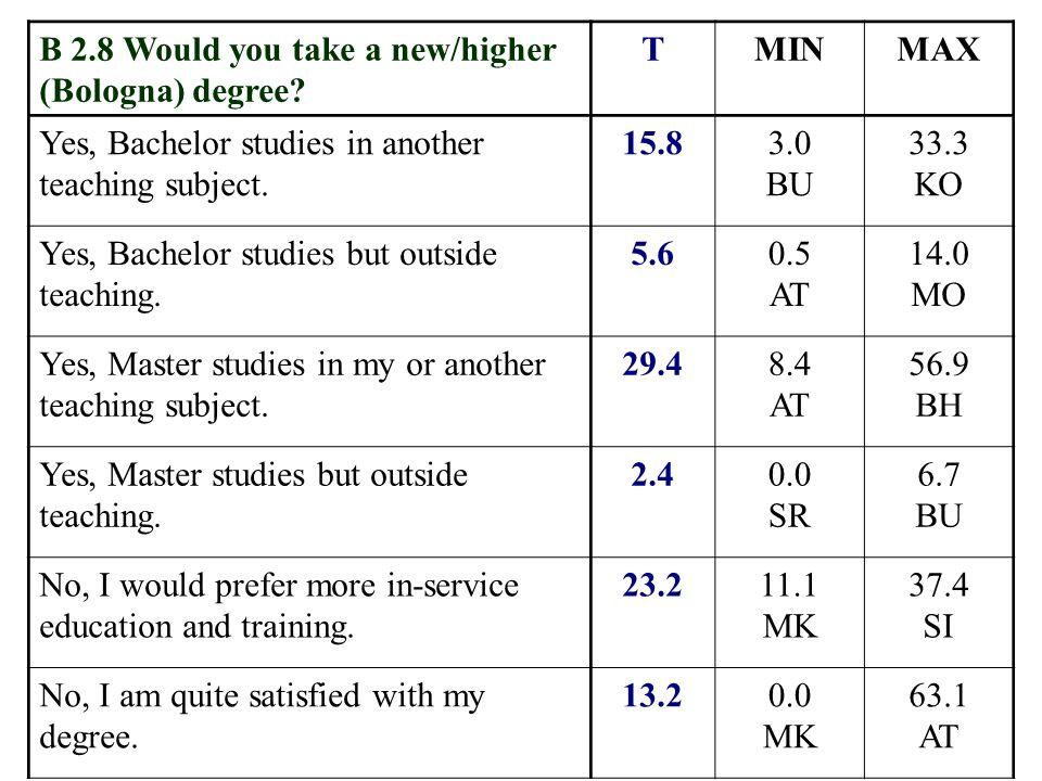 B 2.8 Would you take a new/higher (Bologna) degree.
