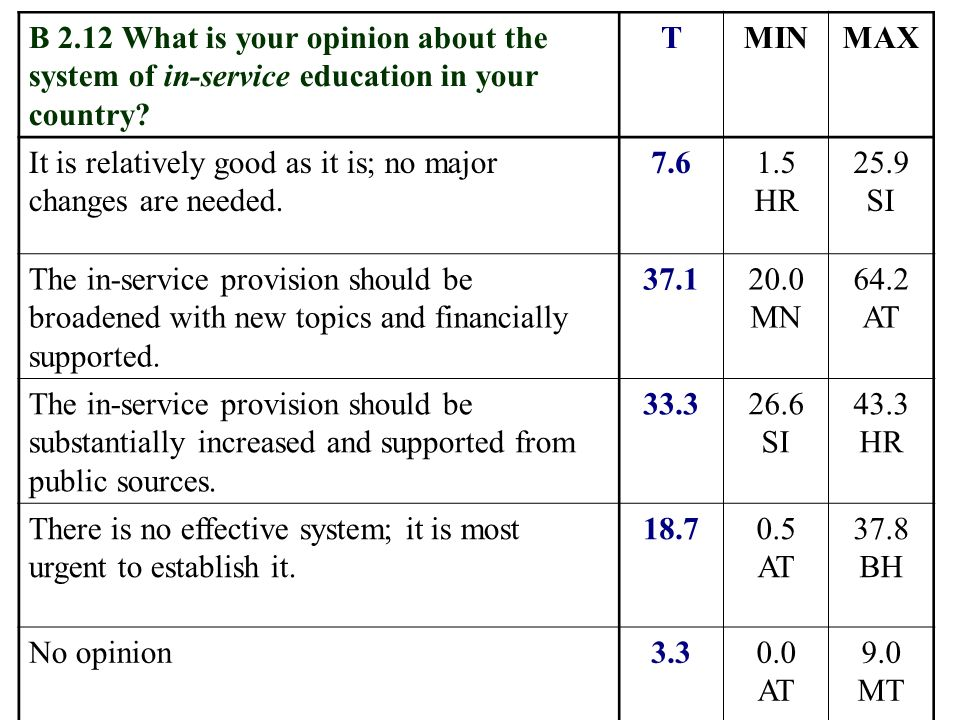 B 2.12 What is your opinion about the system of in-service education in your country.