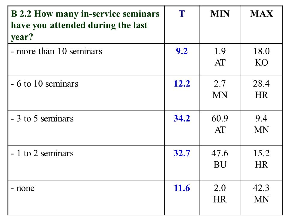 B 2.2 How many in-service seminars have you attended during the last year.