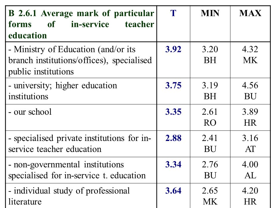 B Average mark of particular forms of in-service teacher education TMINMAX - Ministry of Education (and/or its branch institutions/offices), specialised public institutions BH 4.32 MK - university; higher education institutions BH 4.56 BU - our school RO 3.89 HR - specialised private institutions for in- service teacher education BU 3.16 AT - non-governmental institutions specialised for in-service t.