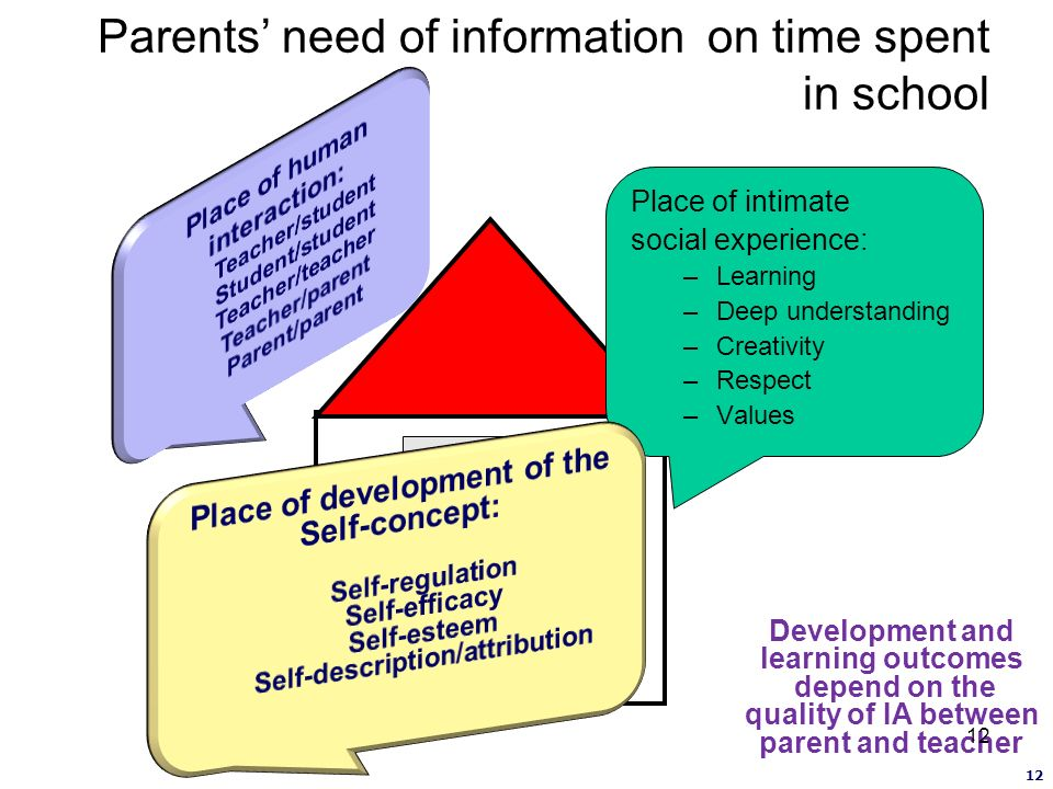Parents need of information on time spent in school Place of intimate social experience: –Learning –Deep understanding –Creativity –Respect –Values Development and learning outcomes depend on the quality of IA between parent and teacher 12