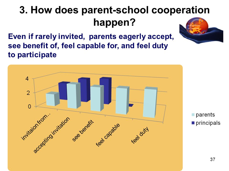 3. How does parent-school cooperation happen? Even if rarely invited, parents eagerly accept, see benefit of, feel capable for, and feel duty to parti