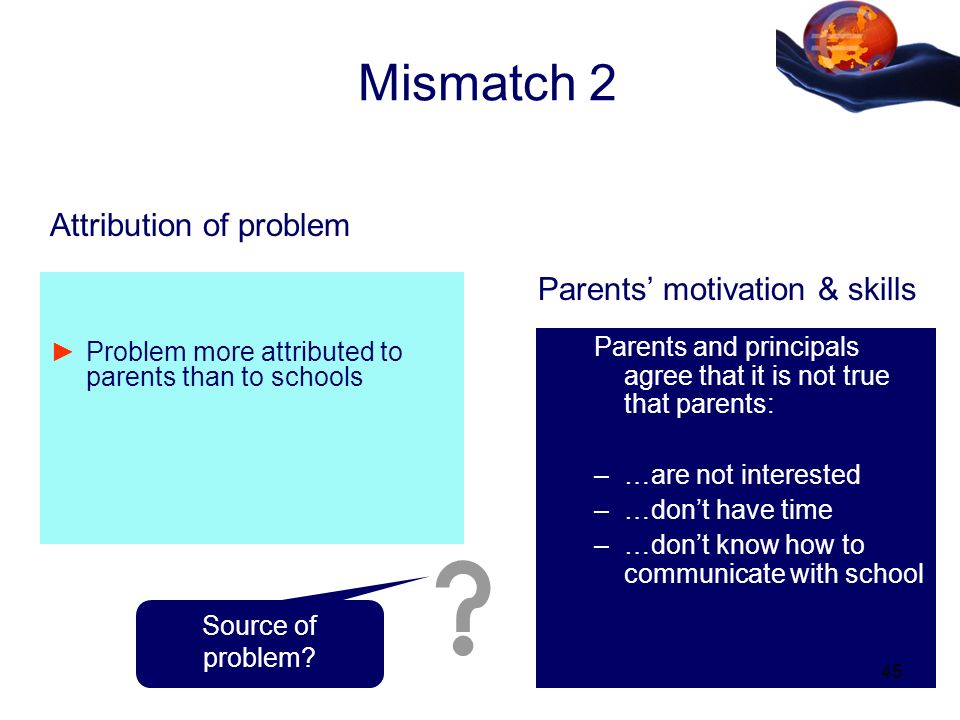 Mismatch 2 Parents and principals agree that it is not true that parents: –…are not interested –…dont have time –…dont know how to communicate with school Problem more attributed to parents than to schools Attribution of problem Parents motivation & skills Source of problem.