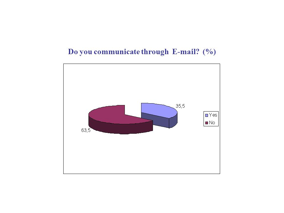 Do you communicate through E-mail? (%)