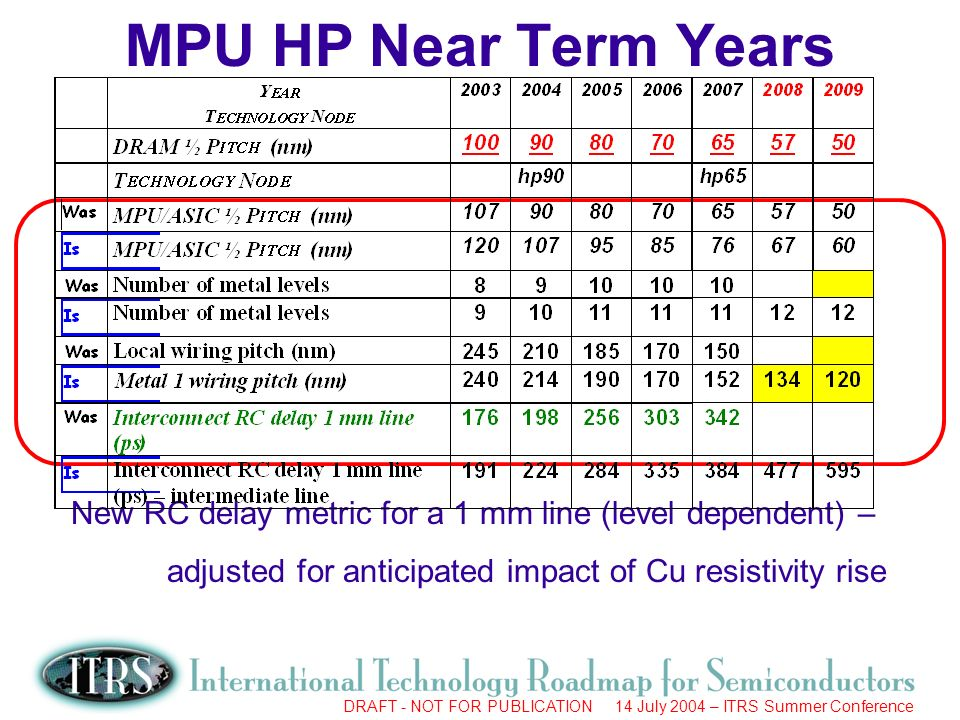 Work in Progress --- Not for Publication DRAFT - NOT FOR PUBLICATION 14 July 2004 – ITRS Summer Conference MPU HP Near Term Years New RC delay metric for a 1 mm line (level dependent) – adjusted for anticipated impact of Cu resistivity rise
