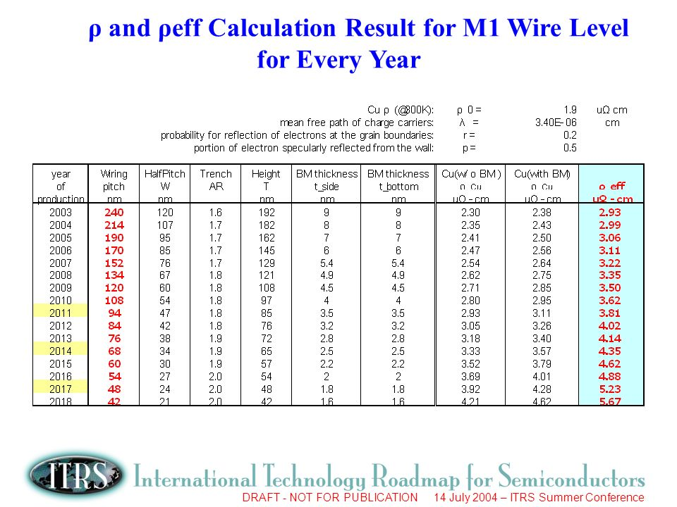 Work in Progress --- Not for Publication DRAFT - NOT FOR PUBLICATION 14 July 2004 – ITRS Summer Conference ρ and ρeff Calculation Result for M1 Wire Level for Every Year