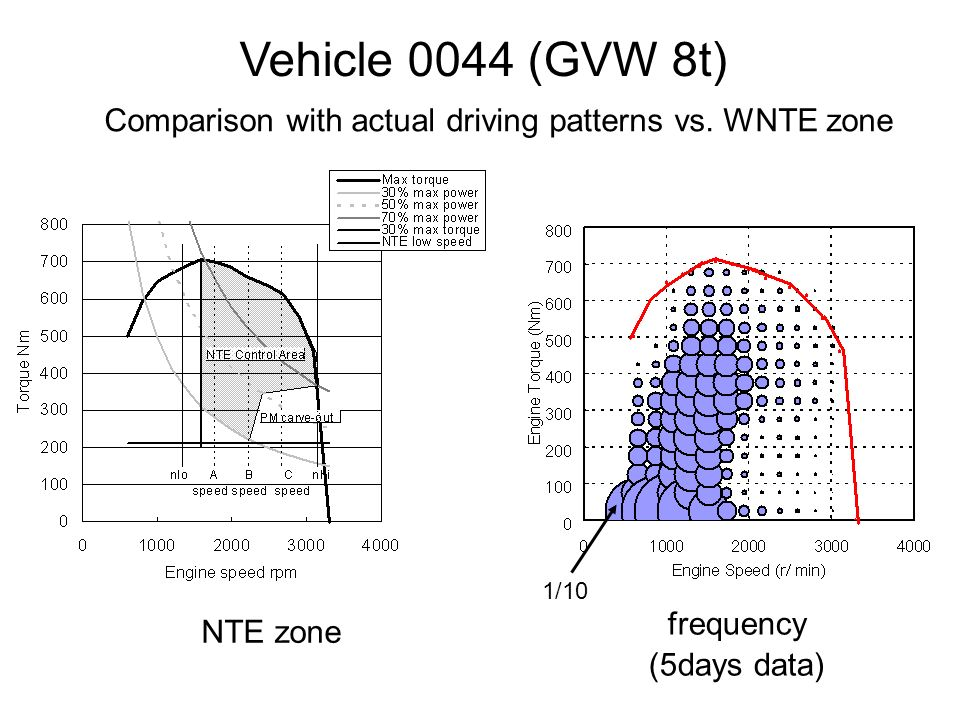 NTE zone frequency (5days data) Vehicle 0044 (GVW 8t) Comparison with actual driving patterns vs.