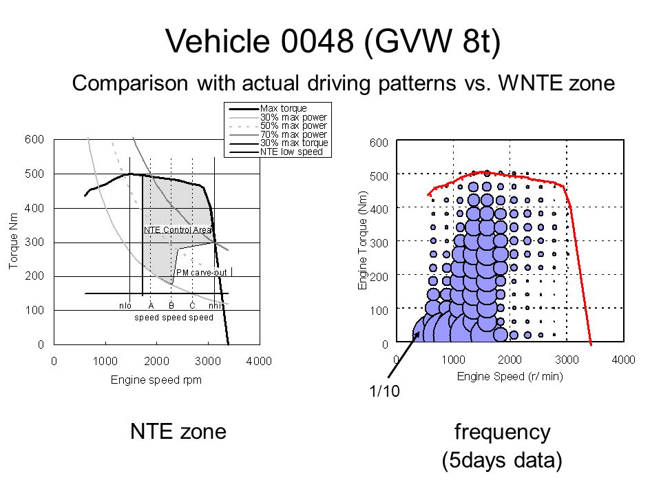 NTE zone frequency (5days data) Vehicle 0048 (GVW 8t) Comparison with actual driving patterns vs.