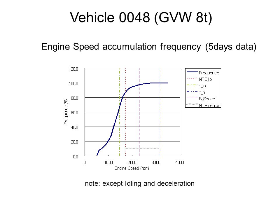 Vehicle 0048 (GVW 8t) Engine Speed accumulation frequency (5days data) note: except Idling and deceleration
