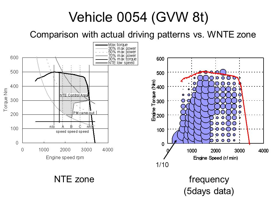 NTE zone frequency (5days data) Vehicle 0054 (GVW 8t) Comparison with actual driving patterns vs.