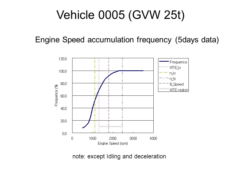 Vehicle 0005 (GVW 25t) Engine Speed accumulation frequency (5days data) note: except Idling and deceleration