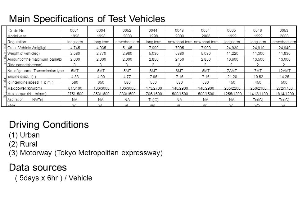 Main Specifications of Test Vehicles Driving Conditions (1)Urban (2)Rural (3)Motorway (Tokyo Metropolitan expressway) Data sources ( 5days x 6hr ) / Vehicle Code No Model year Regulationlong term new short termlong termnew short term long term new short term Gross Vehicle Weight(kg)4,7454,9355,1457, ,99024,93024,91024,940 Weight of vehicle (kg)2,5802,7702,9805, ,03011,22011,30011,830 Amount of the maximum loading (kg)2,000 2, ,85013,60013,50013,000 Ride capacity (person) No.