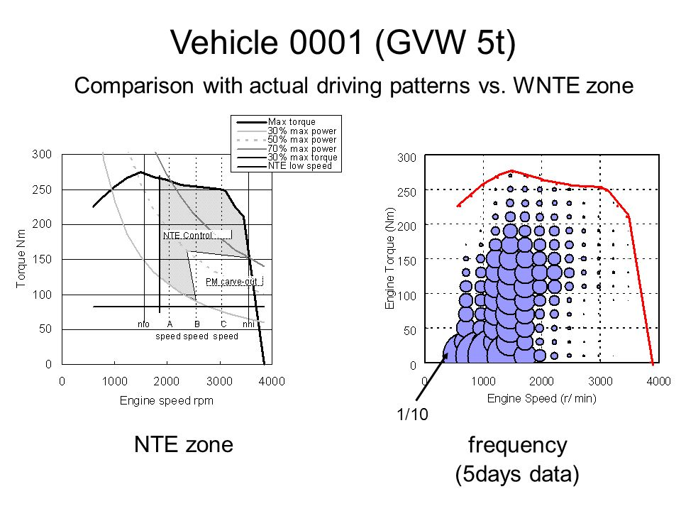 NTE zone frequency (5days data) Vehicle 0001 (GVW 5t) Comparison with actual driving patterns vs.