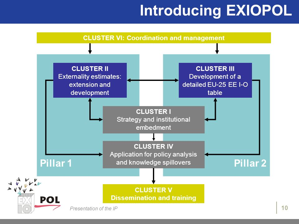 10 Presentation of the IP Introducing EXIOPOL CLUSTER VI: Coordination and management Pillar 1Pillar 2 CLUSTER II Externality estimates: extension and