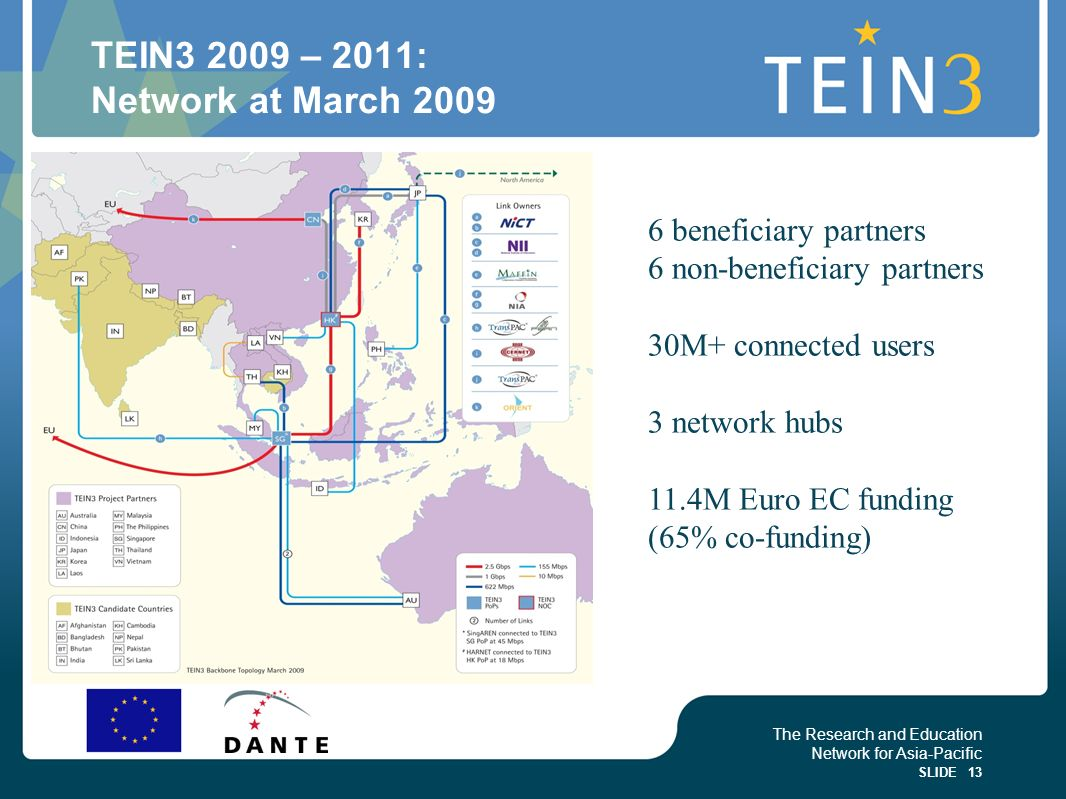 The Research and Education Network for Asia-Pacific SLIDE 13 TEIN3 2009 – 2011: Network at March 2009 6 beneficiary partners 6 non-beneficiary partner
