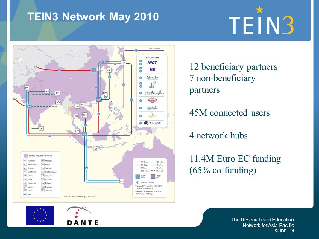The Research and Education Network for Asia-Pacific SLIDE 14 TEIN3 Network May 2010 12 beneficiary partners 7 non-beneficiary partners 45M connected u