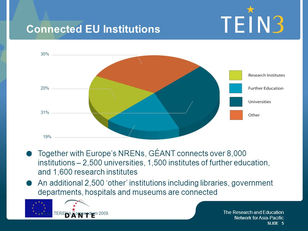 The Research and Education Network for Asia-Pacific SLIDE 5 Connected EU Institutions Together with Europes NRENs, GÉANT connects over 8,000 instituti