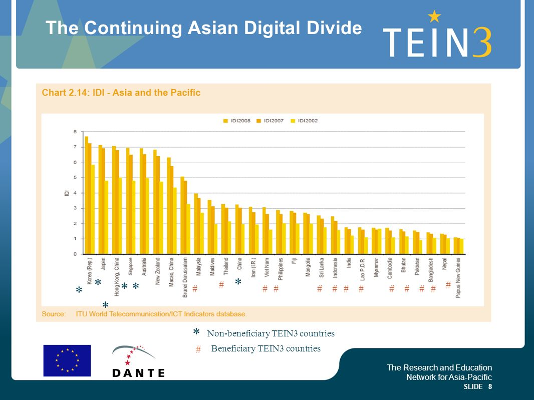 The Research and Education Network for Asia-Pacific SLIDE 8 The Continuing Asian Digital Divide * * * ** * * Non-beneficiary TEIN3 countries # # #####