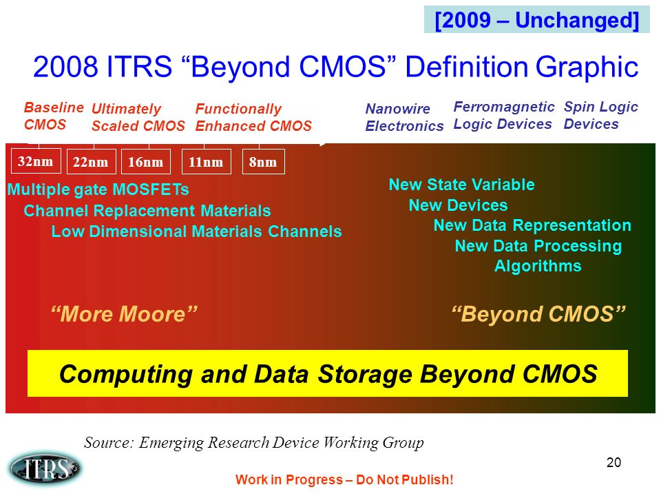 Work in Progress – Do Not Publish! 20 2008 ITRS Beyond CMOS Definition Graphic Computing and Data Storage Beyond CMOS Source: Emerging Research Device
