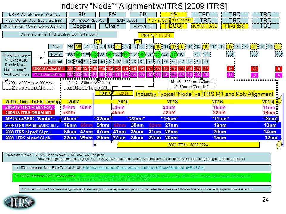 24 Industry Node* Alignment w/ITRS [2009 ITRS] MPU Perform/Power Equiv. Scaling: CopperStrain HiK/MG I, II FDSOI MUGFET ; SiGE Hi-u tbdTBD DRAM Densit