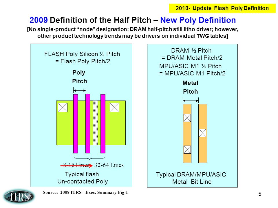 5 2009 Definition of the Half Pitch – New Poly Definition [No single-product node designation; DRAM half-pitch still litho driver; however, other prod