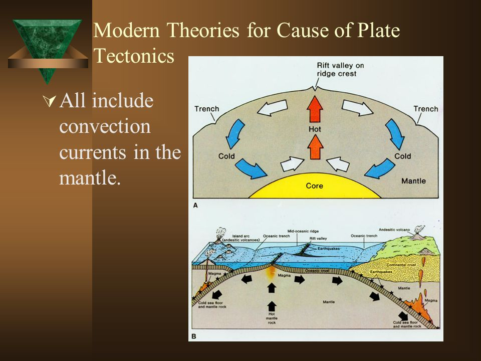 Convection Currents in The Mantle Cause Cause of Plate Tectonics All Include Convection Currents in The Mantle