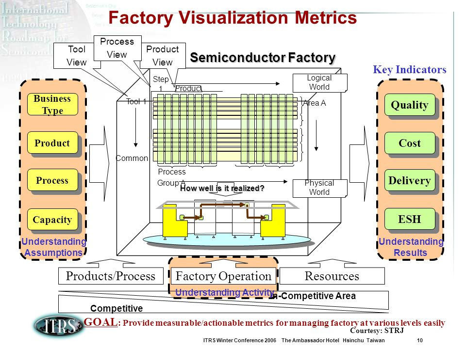 ITRS Winter Conference 2006 The Ambassador Hotel Hsinchu Taiwan 10 Factory Visualization Metrics Semiconductor Factory Step 1 Tool 1 Common Area A Pro