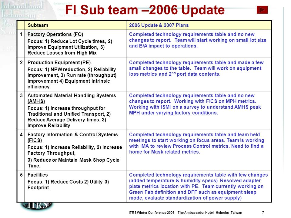 ITRS Winter Conference 2006 The Ambassador Hotel Hsinchu Taiwan 7 FI Sub team –2006 Update Subteam2006 Update & 2007 Plans 1Factory Operations (FO) Fo